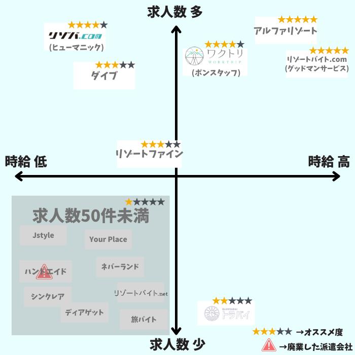リゾバ派遣会社の分布図