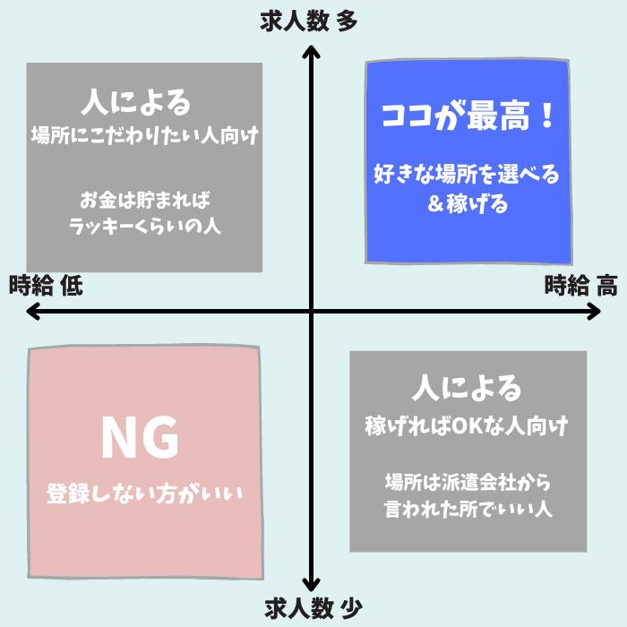 派遣会社の特徴をまとめた分布図