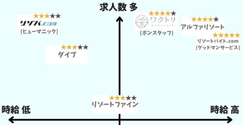 リゾートバイト派遣会社の位置関係がわかる図